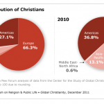 Will Christianity Survive to 2364?