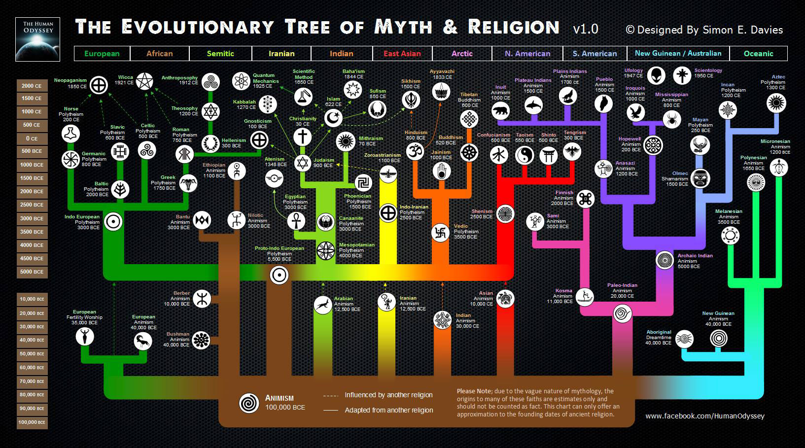 "A Religious Studies Take on the ""Evolution of Religions Infographic"""